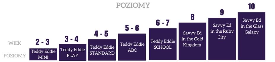 poziomy teddy eddie savvy ed